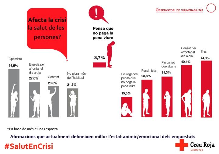 Afecta la crisi la salut de les persones